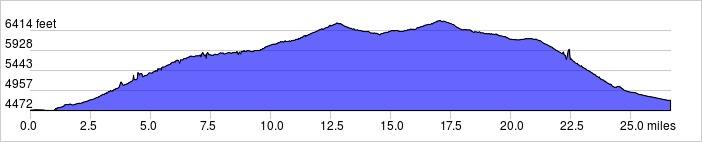 Elevation Profile - Colorado National Monument: +2747 ft / -2510 ft