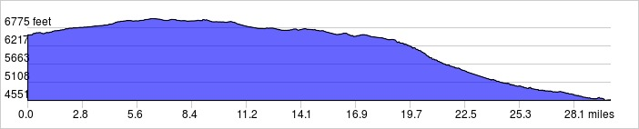 Elevation Profile - Unaweep Canyon to Gateway: +823 ft / -2811 ft